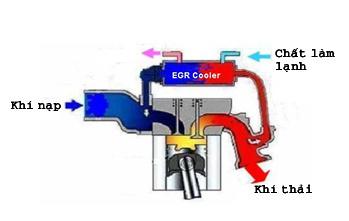 Nguyên lý hoạt động cơ EGR. Ảnh: Trad.