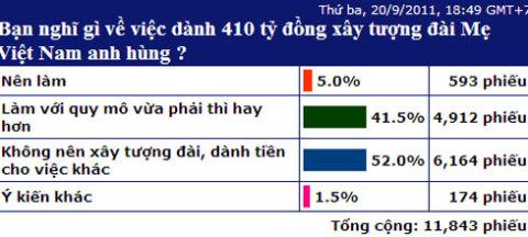 Kết quả biểu quyết của bạn đọc trên VnExpress.net