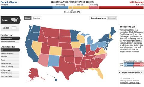 Kết quả thăm dò khả năng thắng cử của hai ứng viên tổng thống Mỹ trước tranh luận lần ba, do The Fix tiến hành.