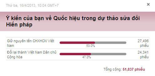 vote-doitennuoc-403523-1369755002_500x0.