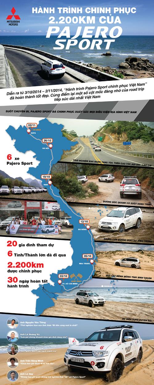 Hành trình chinh phục 2.200km của Pajero Sport