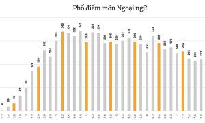 Phổ điểm 9 môn thi tốt nghiệp THPT của Đà Nẵng