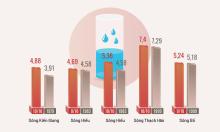 Những kỷ lục trong mưa lũ miền Trung