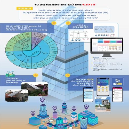 Hệ thống thu thập dữ liệu và phân tích một số chỉ số hiệu năng thực hiện (KPI) của đô thị thông minh