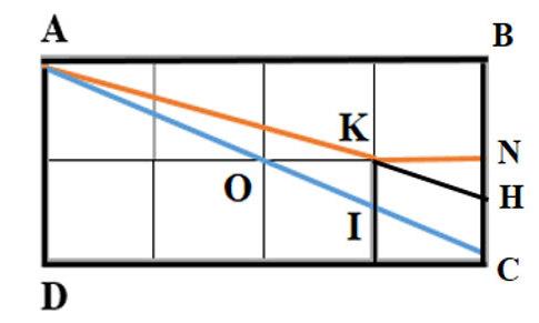 Đáp án bài toán đường đi ngắn nhất trên lưới ô vuông