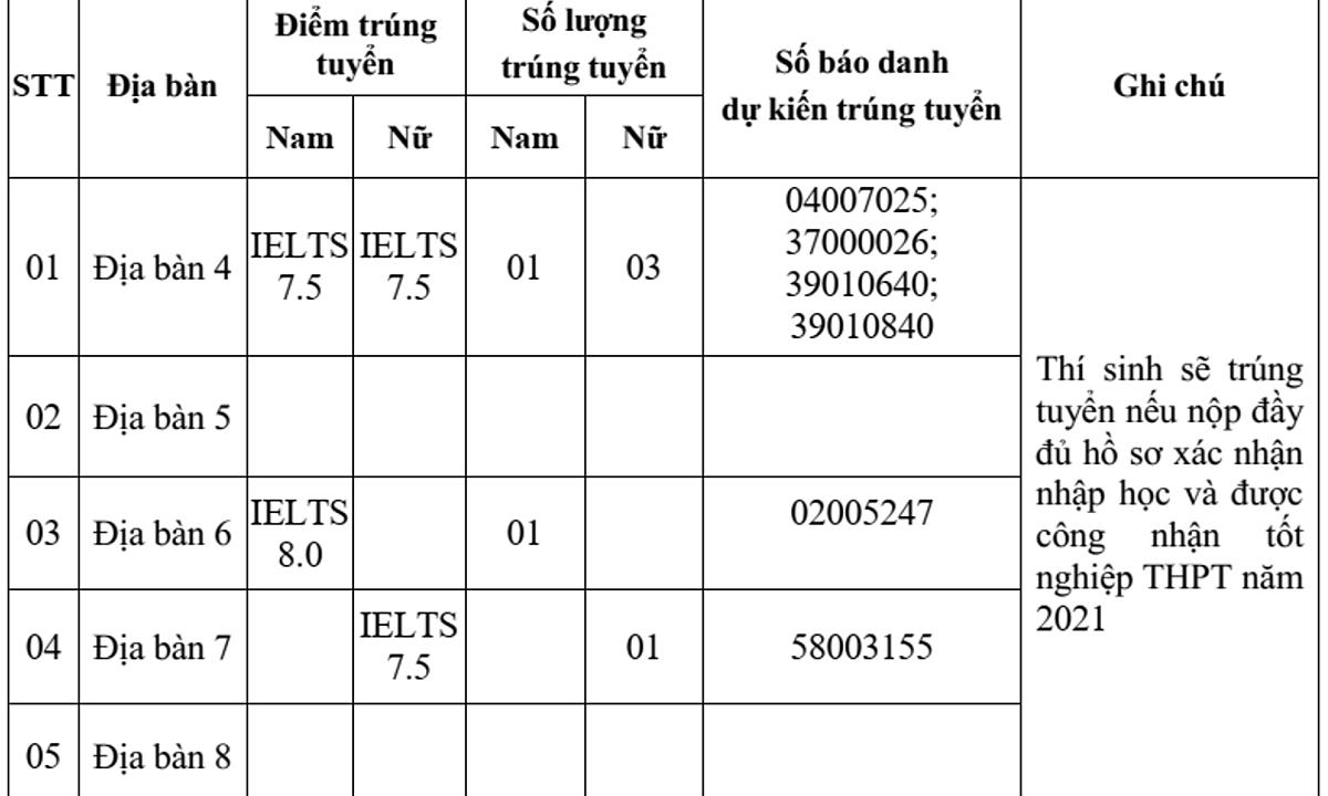 IELTS 7.5 mới đỗ hai trường An ninh nhân dân