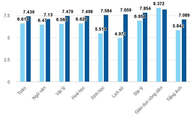Kết quả đối sánh điểm thi tốt nghiệp THPT và học bạ