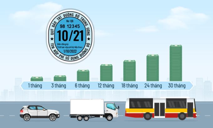 Các mức phí đường bộ áp dụng từ tháng 10